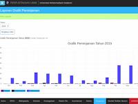 Plugin SLiMS 7 Cendana, Grafik Peminjaman Buku Per Bulan dan Per Tahun