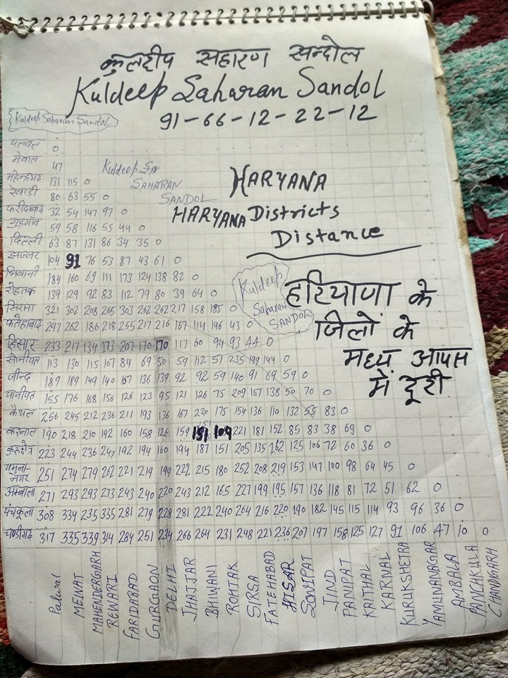 haryana gk in Hindi
