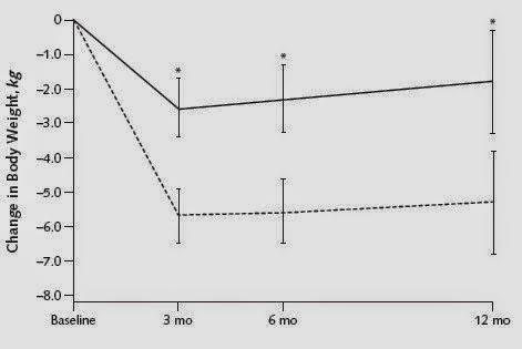 gráfica peso tipos de dietas
