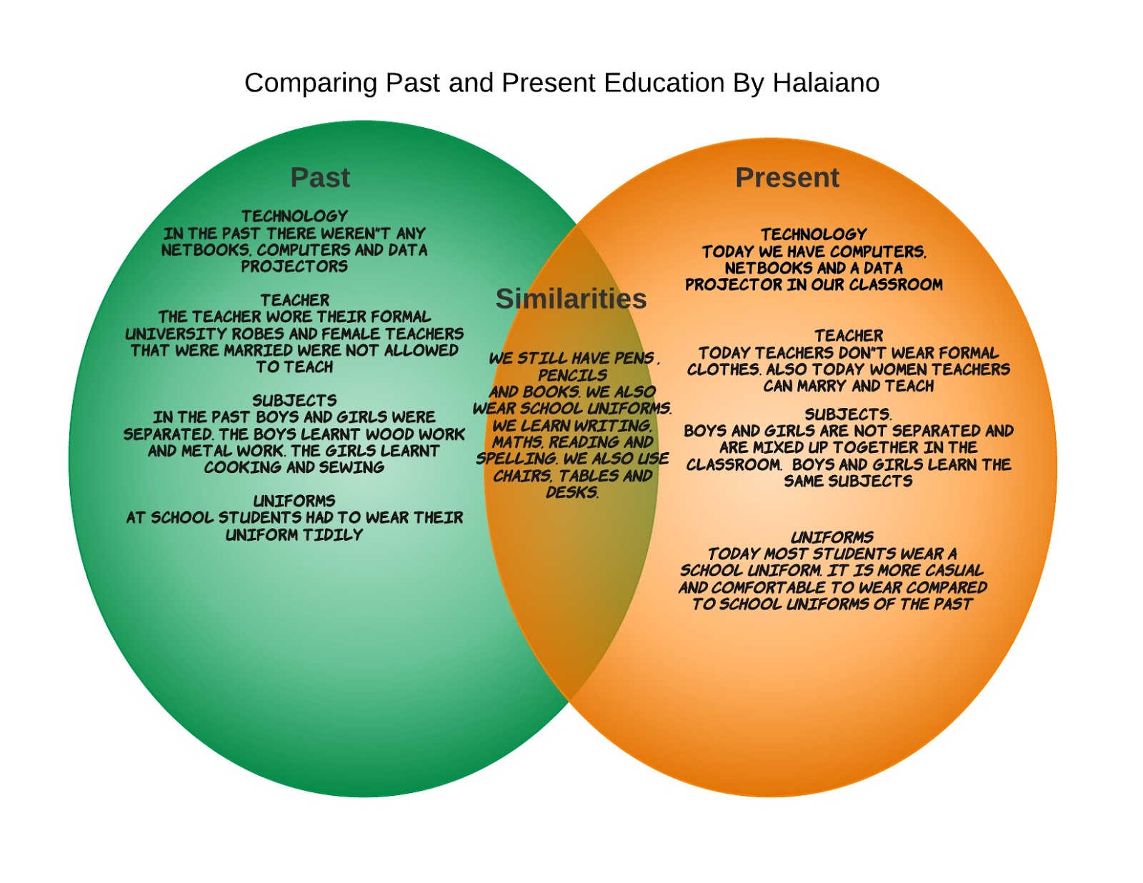 hight resolution of my venn diagram by halaiano
