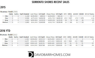 Sorrento East recent sales Nokomis FL