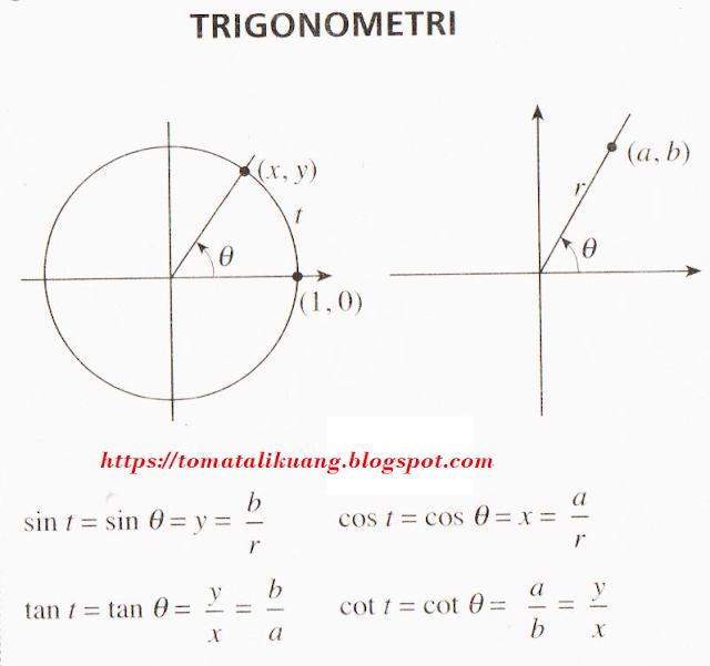 Kumpulan Rumus Trigonometri SD SMP SMA Paling Lengkap
