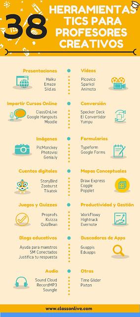 Recursos TIC profesores innovadores
