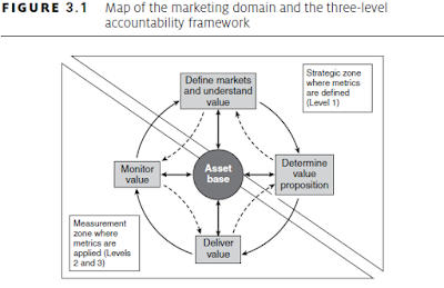 marketing accountability framework