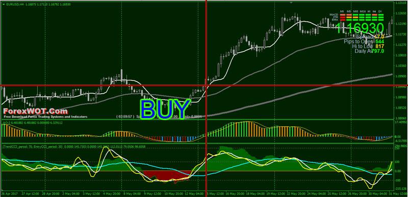 Forex-Major-Trend-BUY