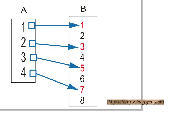 Relasi dan fungsi mymelody13 gambarlah grafik fungsi f dengan diagram cartesius ccuart Choice Image