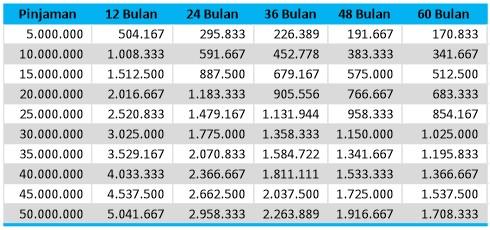 tabel-angsuran-kta-mandiri-2019-2020