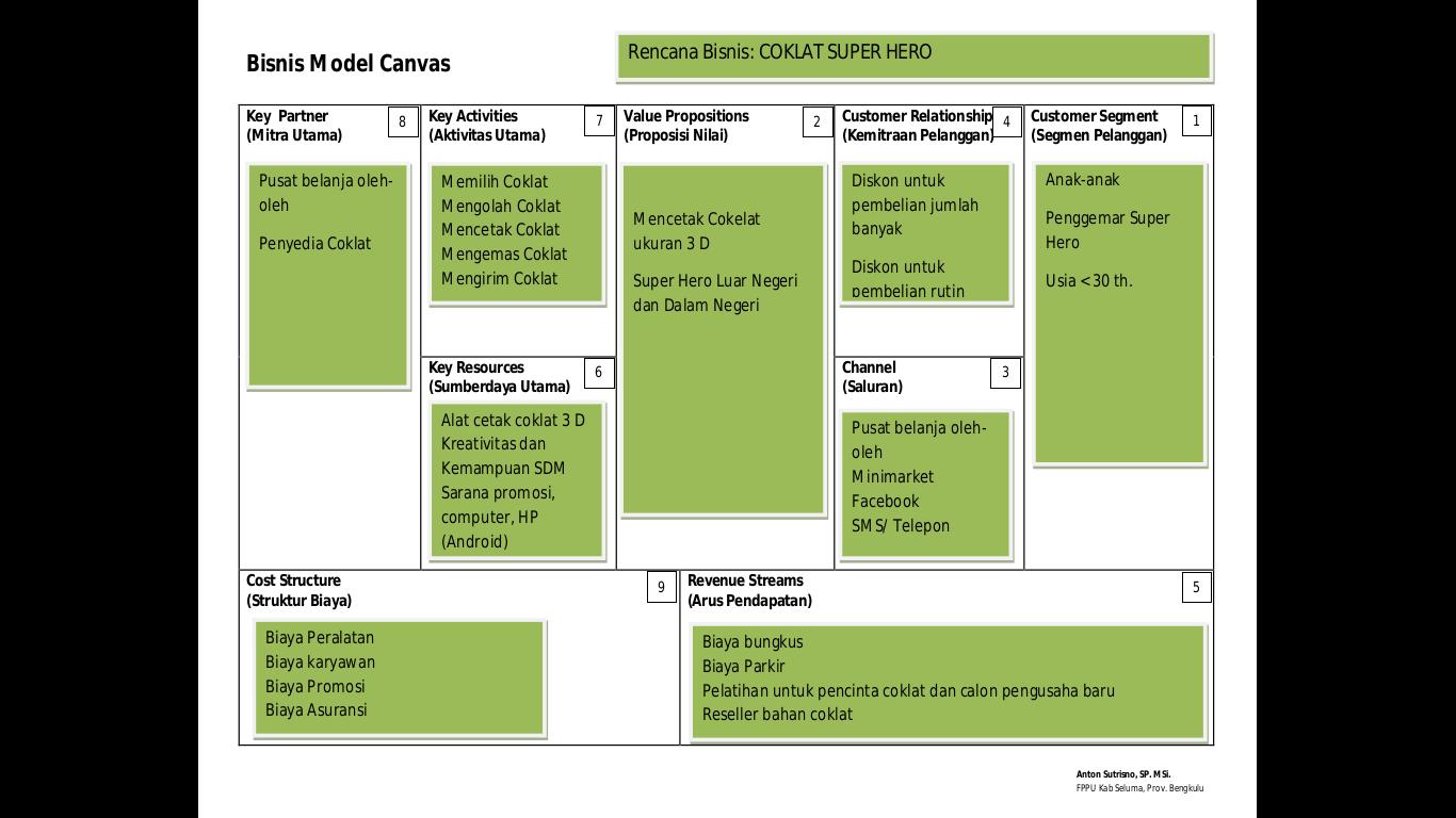 PNPM MPd Kabupaten Seluma: BMC (Bisnis Model Canvas)