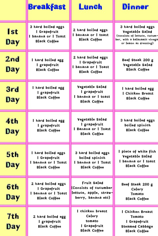 Weight loss foods chart infographics pinterest also dieting lexu rh bok tbok