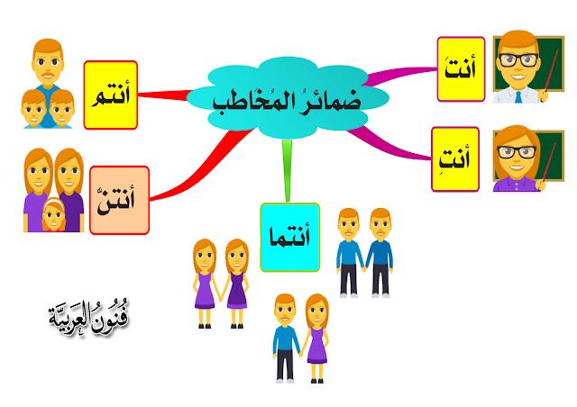 الضمائر في اللغة العربية