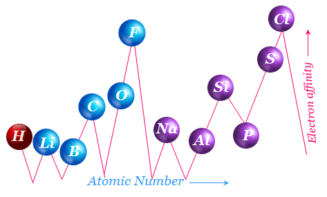 Electron affinities as functions of atomic number
