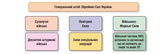Структура ЗС України на кінець 2018 року