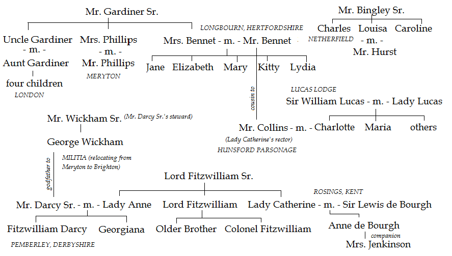 pride and prejudice relationship chart