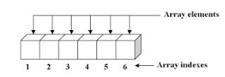 Pemrograman C++ Mengurutkan Array