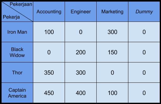 tabel penugasan dummy 5