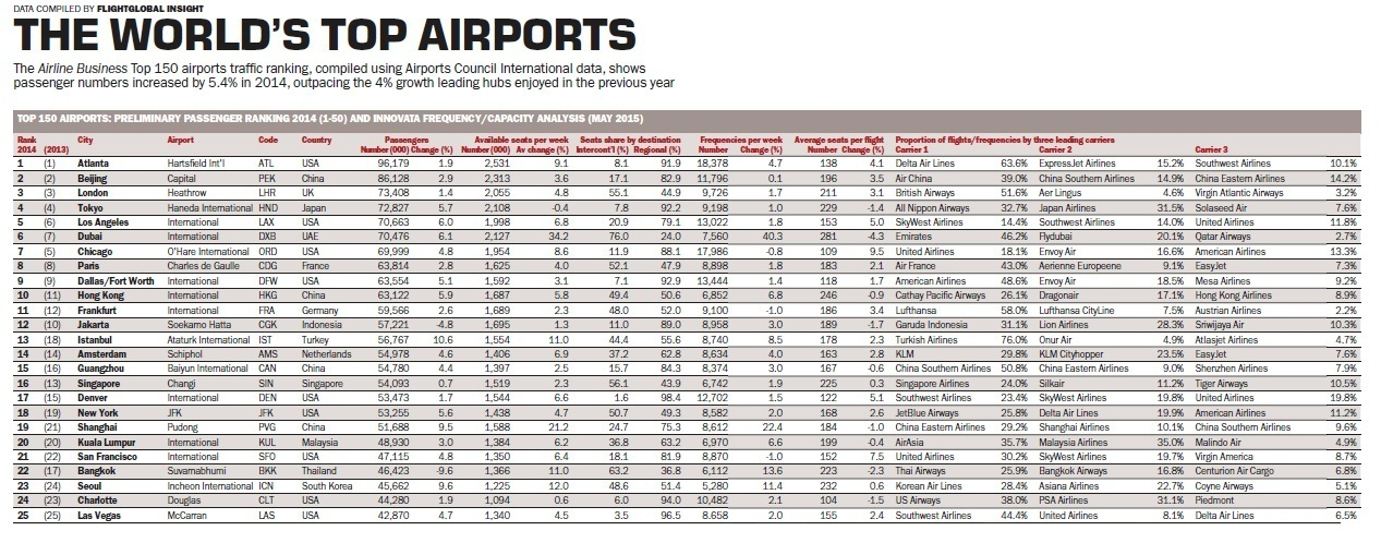 Airport traffic rankings The top 150 airports by passenger number