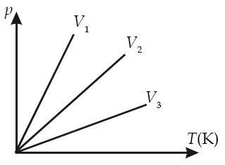 Grafik p-T suatu gas pada volume yang berbeda.