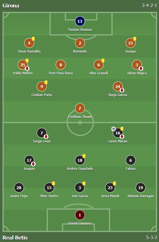 แทงบอล ไฮไลท์ เหตุการณ์การแข่งขัน คิโรน่า vs เรอัล เบติส