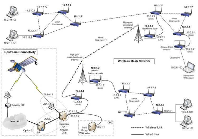 اساسيات الشبكات