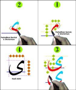 Tutorial Belajar Menulis Kaligrafi Arab Bagi Pemula