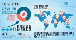 Diabetes Mellitus (DM),Types Of Diabetes Mellitus, Causes