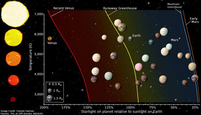 Top Twenty Places to Find for Alien Life, say Astronomers