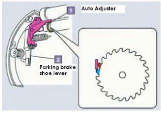 Memeriksa penyetel rem otomatis
