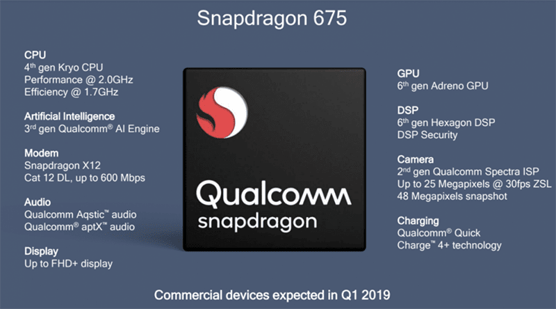 Qualcomm launches the 11nm Snapdragon 675 with triple-cam support!