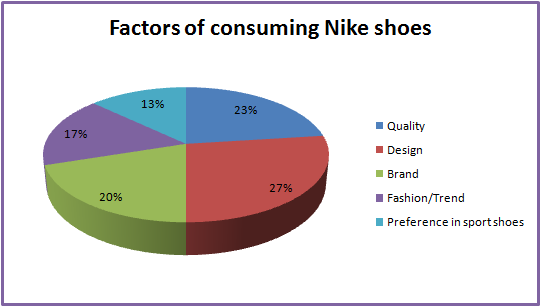 Percent Of Shoes Sold Online