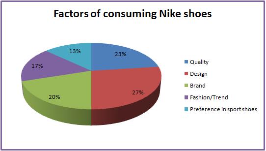 Running Shoe Market Share Design