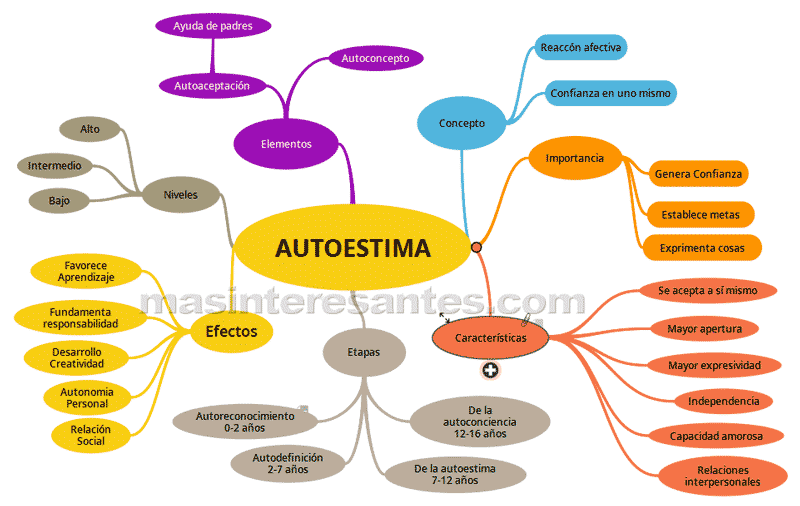 Mapa Mental de Autoestima