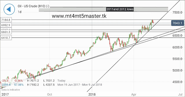 Raw petroleum TECHNICAL ANALYSIS  by mt4 mt5 master