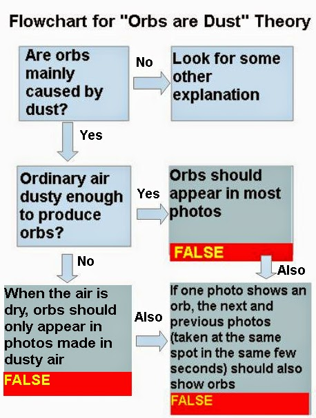 Future and Cosmos Debunking the Orb Debunkers, Part 2 The Dust Theory