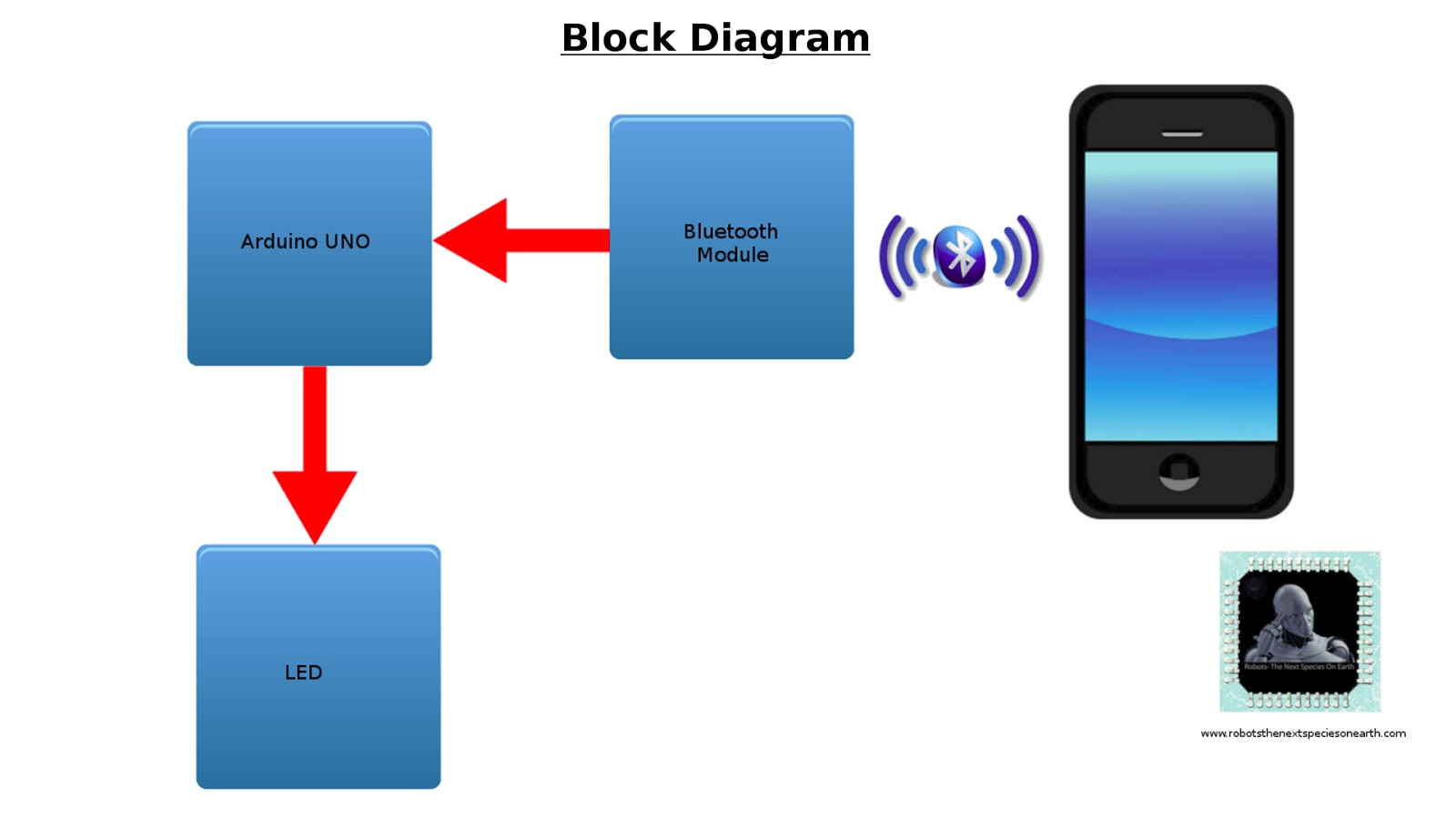 Robot Icon Android Application Project Make A Block Diagram Here Are Manufacturer Guidelines For The Brand And Related Assets Built With Blockly Is Being Used By Hundreds Of Projects