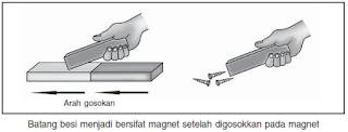 soal penalaran tentang cara membuat magnet dengan cara menggosok atau gosokan