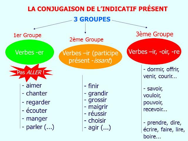 افعال اللغة الفرنسية وتصريفها