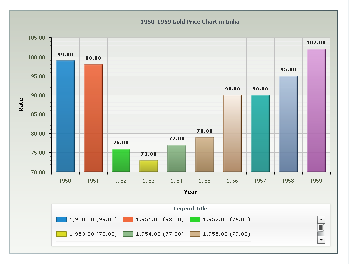1950 To 1959 Gold Price Chart In India