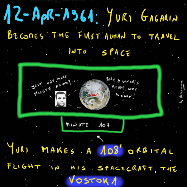 1961: Yuri Gagarin is the first human being to travel into space (by sciencemug)