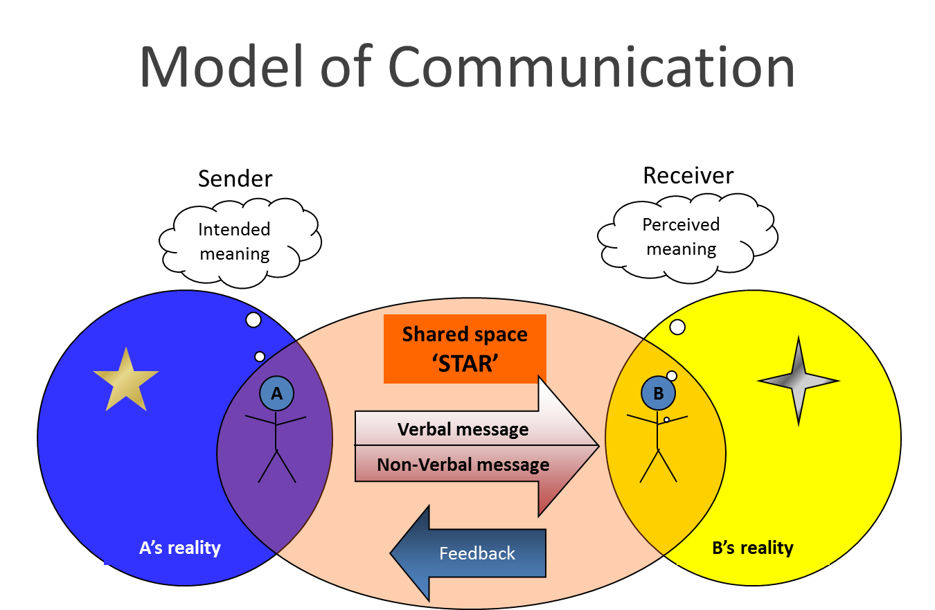 communication cycle diagram doorbell wiring max length one percent back to basics  how improve