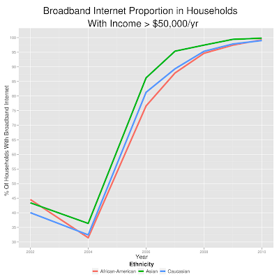 Asians Love Their Bandwidth