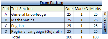 Gujarat Postal Exam 2016 Pattern