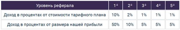 Партнерская программа sarafanka.com