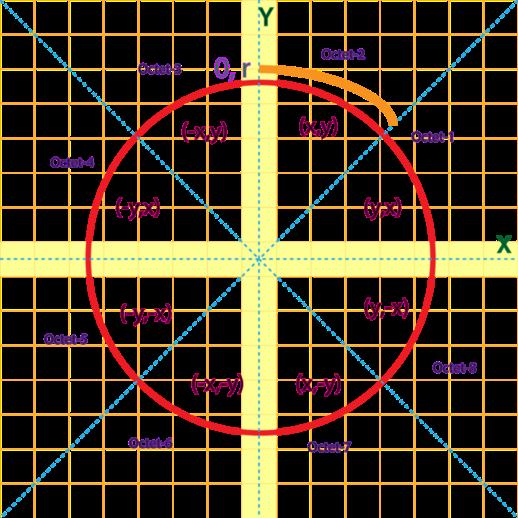 bresenham's circle whole detail