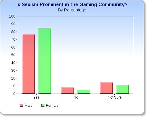 Sexism in Video Games Study There Is Sexism in Gaming