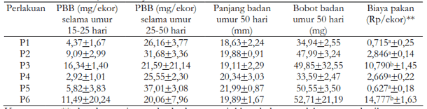 Tabel 5. Pertambahan bobot badan (PBB) sesuai tahapan umur