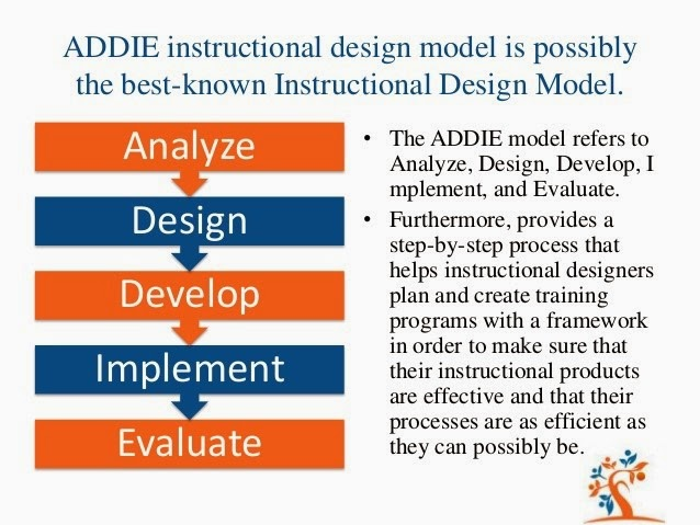 Reflective Online Teaching A Bit Of Reflection On The Addie Design Model