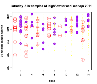 High Low Clustering on intraday high frequency sampled data