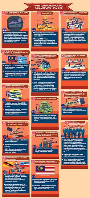 Pembangkang Baru Hendak Janji,  BN Sudah Buat Laksanakan