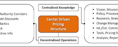 Value Based Pricing for Service Level Agreements: 3rd and Final Part