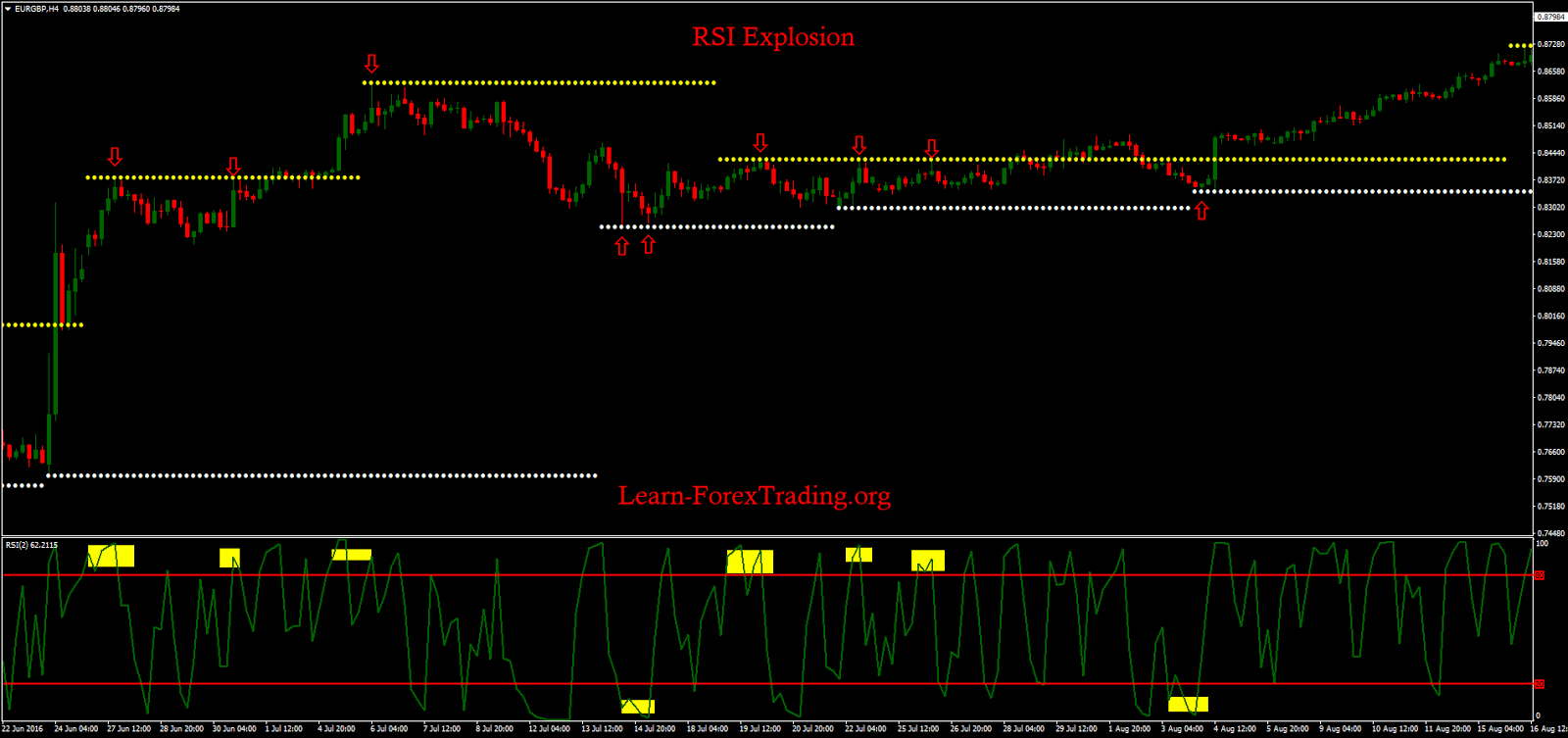 RSI Explosion - Learn Forex Trading